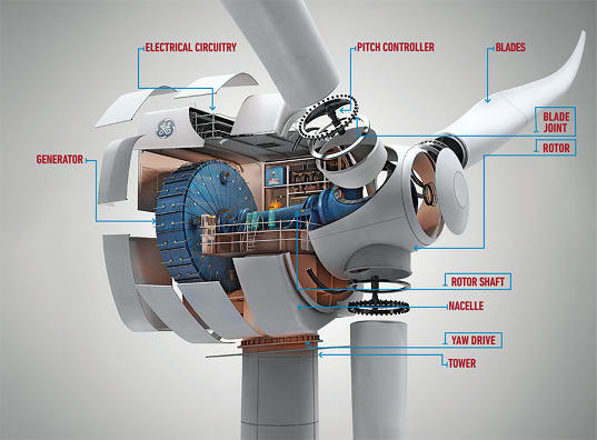 wind energy, wind turbine, next gen wind turbine, next generation wind turbine, GE, 4 MW wind turbine, advanced drive train, longer blades, increased efficiency, renewable energy, energy, green energy, green design, eco design