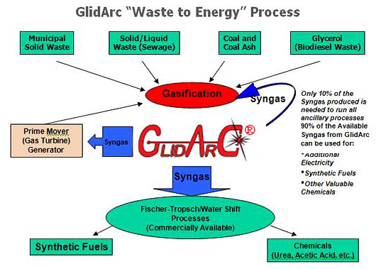 glidarc, plasma, tv, led, oled, energy, gasification, biofuels, green energy, green design