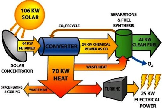 sundrop fuels, biofuel, syngas, green design, gasoline, eco design, biomass