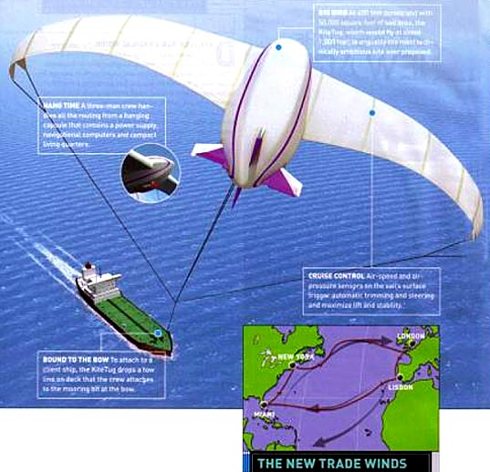 Kiteship sea kite power commercial shipping energy saving fuel consumption Business Week Green Tech
