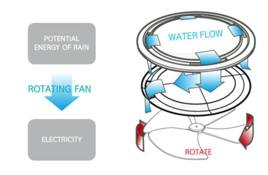 sustainable design, green design, renewable energy, kinetic energy, manhole, subway, bus rain