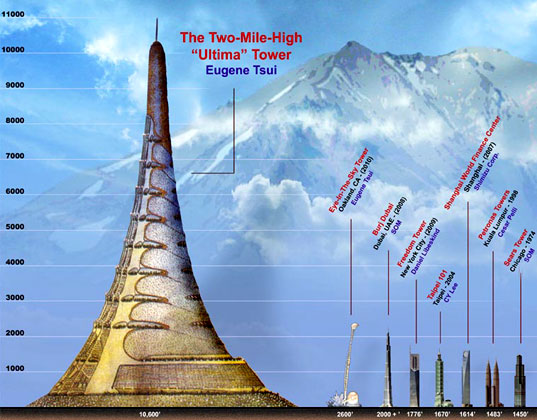 MILE HIGH ULTIMA TOWER: Vertical Eco City Works Like a Tree ...